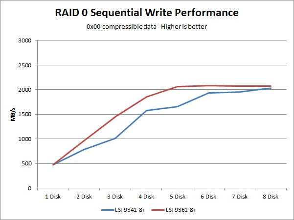 LSI 9341-8i 9361-8i sequential write performance