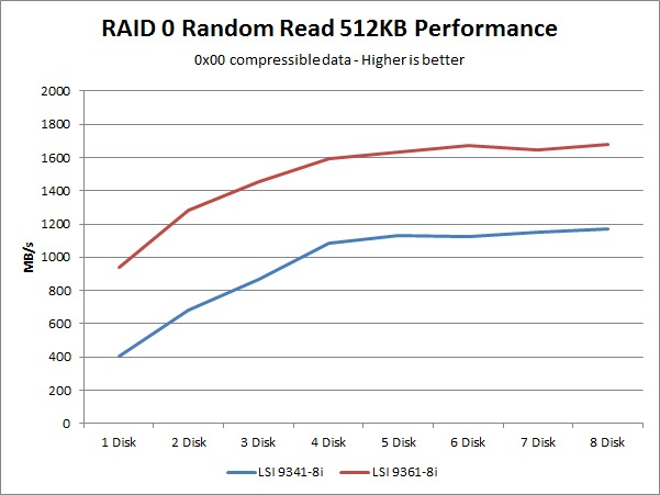 LSI 9341-8i 9361-8i random read performance