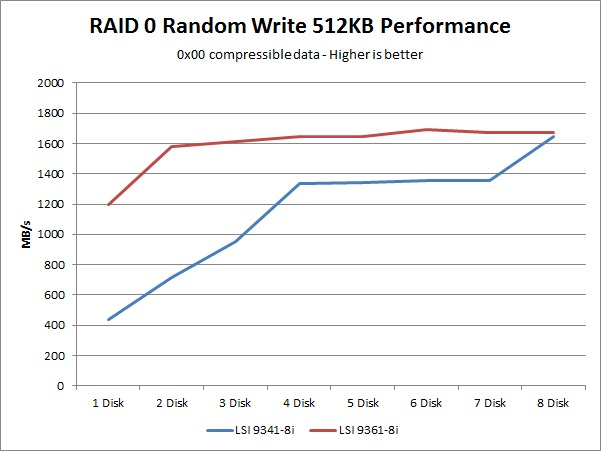 LSI 9341-8i 9361-8i random write performance