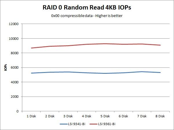 LSI 9341-8i 9361-8i random read IOPs