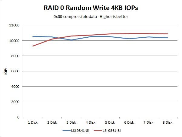 LSI 9341-8i 9361-8i random write IOPs