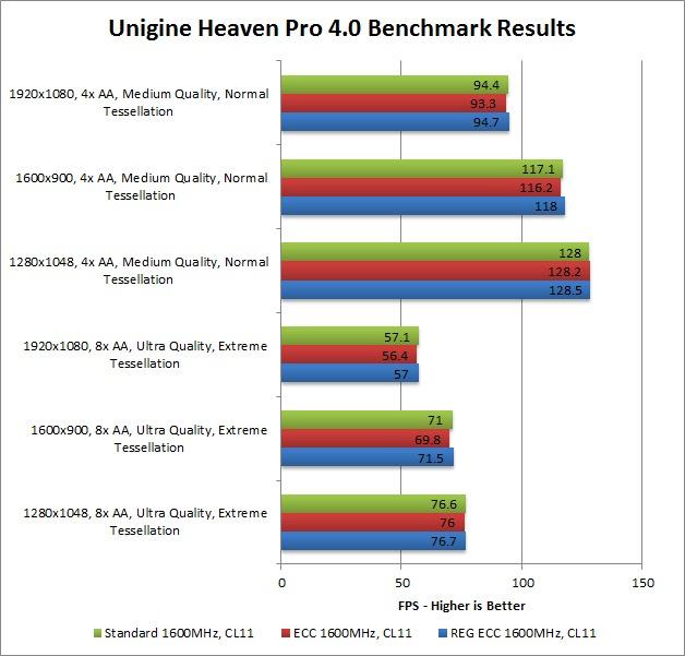 ECC and REG ECC Memory Performance
