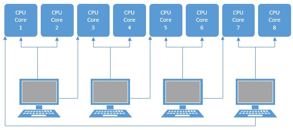 Virtual Machine Resource Sharing