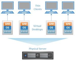 Virtual Desktop with Thin Client