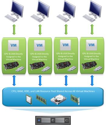 Multi-headed VMWare Gaming Setup