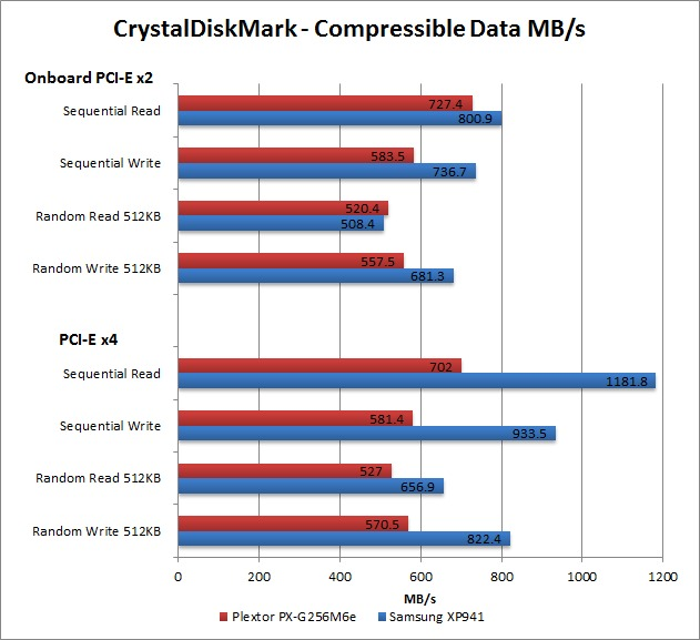M.2 Samsung XP941 and Plextor PX-G256M6e benchmark MB/s