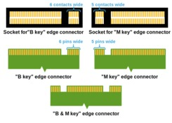 Overview of M 2 SSDs