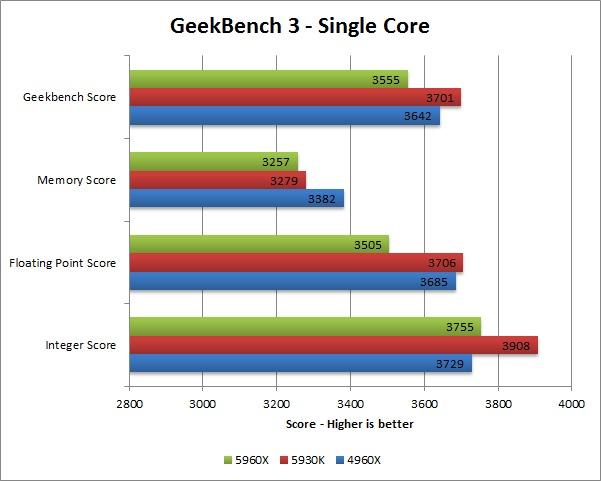 Haswell-E 5960X 5930K 4960X benchmark - Geekbench 3 single core