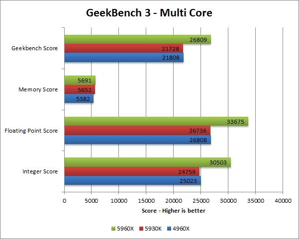 Haswell-E 5960X 5930K 4960X benchmark - Geekbench 3 multi core