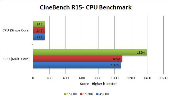 Haswell-E 5960X 5930K 4960X benchmark - CineBench R15 CPU