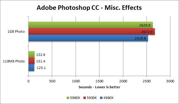 Haswell-E 5960X 5930K 4960X benchmark - Adobe Photoshop CC