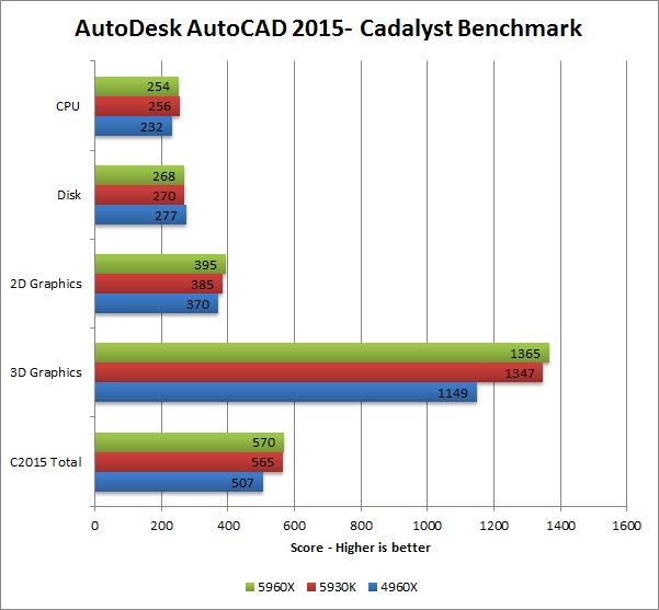Haswell-E 5960X 5930K 4960X benchmark - AutoDesk AutoCAD 2015