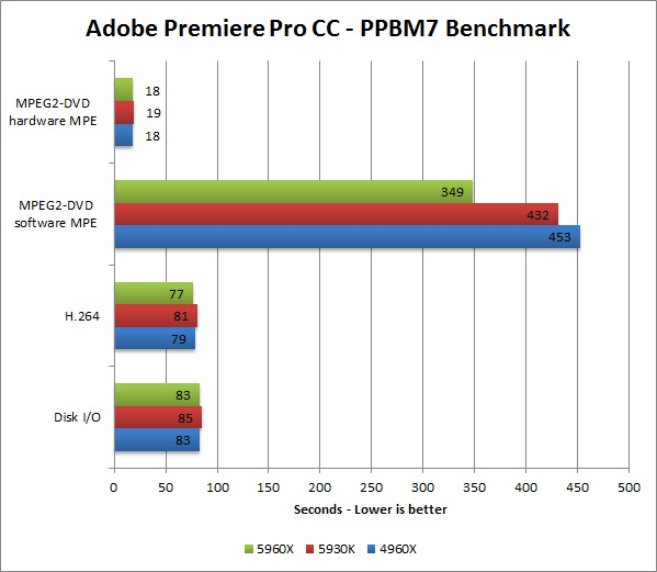 Haswell-E 5960X 5930K 4960X benchmark - Adobe Premiere Pro CC