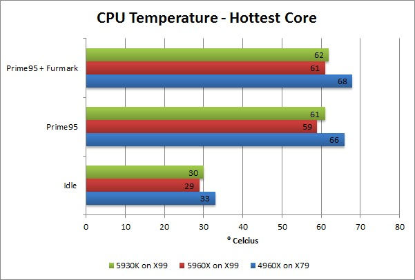 Haswell-E 5960X 5930K 4960X CPU Temperature