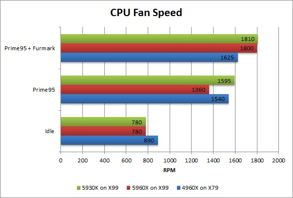 Haswell-E 5960X 5930K 4960X CPU Fan Speed