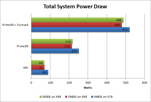 Haswell-E 5960X 5930K 4960X Power Draw