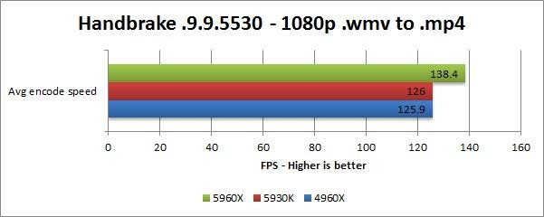 Haswell-E 5960X 5930K 4960X benchmark - Handbrake Encoding