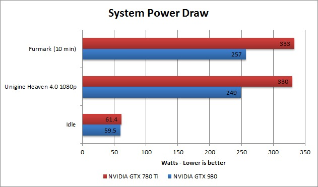 GTX 980 power draw