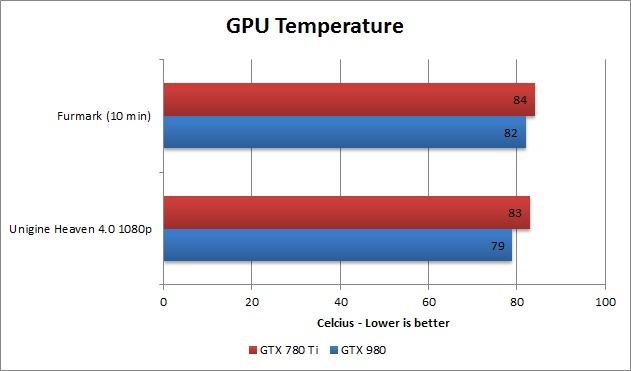 GTX 980 temperature