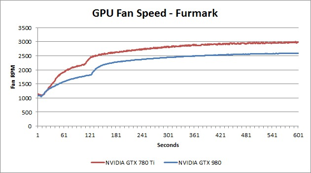 GTX 980 fan speed
