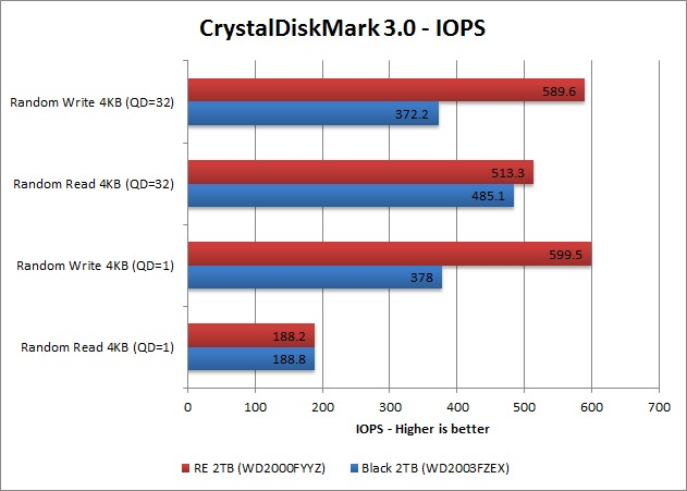 Western Digital RE and Black CrystalDiskMark IOPS