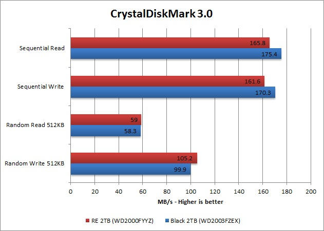 Western Digital RE and Black CrystalDiskMark