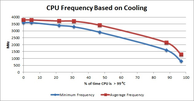 CPU frequency based on cooling