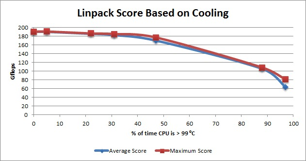 CPU performance based on cooling