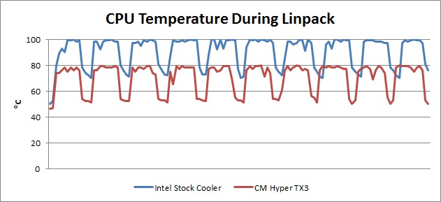 Intel stock cooling