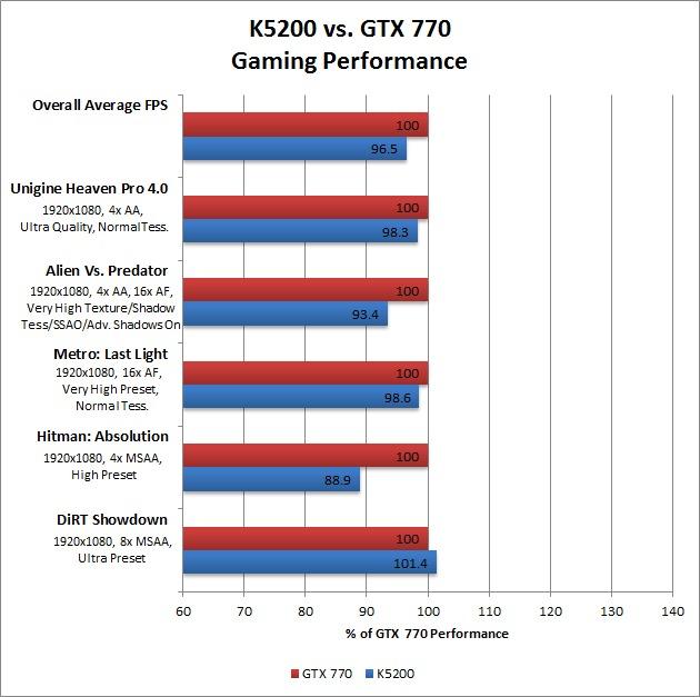 Can you game on an NVIDIA Quadro GPU?