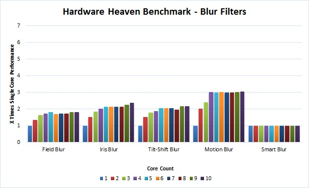 Photoshop Blur Benchmark