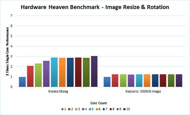 Photoshop Image Benchmark