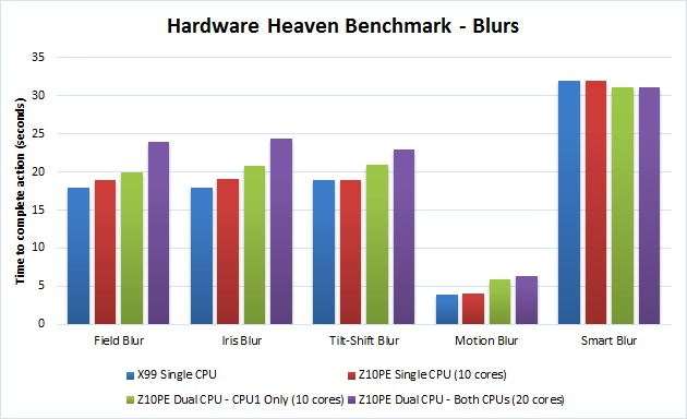 Photoshop Multiple CPU Benchmark - Blurs