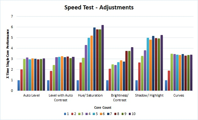 Photoshop adjustments benchmark
