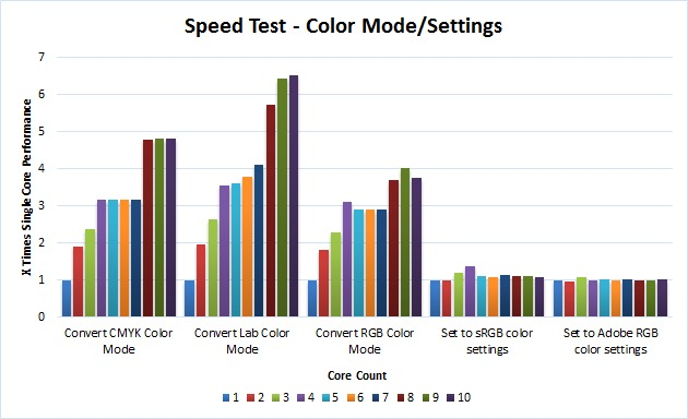 Photoshop color mode benchmark
