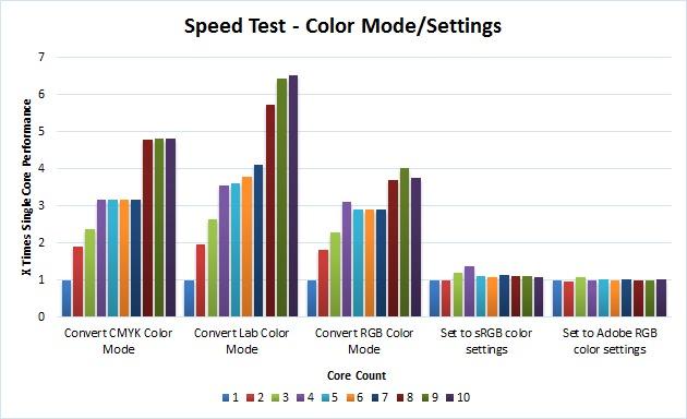 Adobe Photoshop CC Multi Core Performance