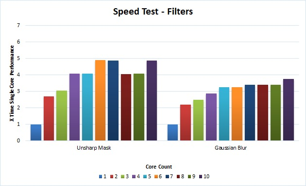 Photoshop filters benchmark