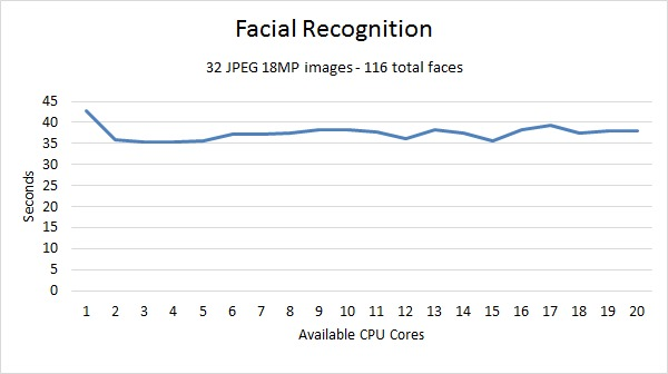 Lightroom Facial Recognition Benchmark
