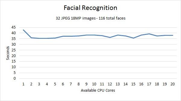 Lightroom Facial Recognition Benchmark