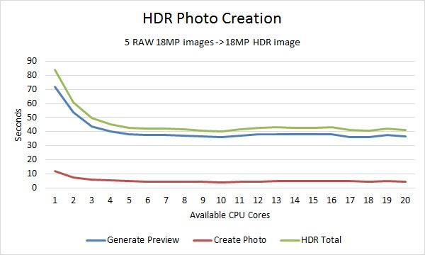 Lightroom Merge HDR Photo Benchmark