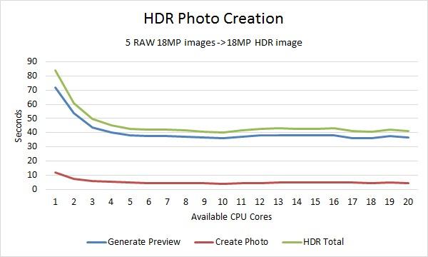Lightroom Merge HDR Photo Benchmark