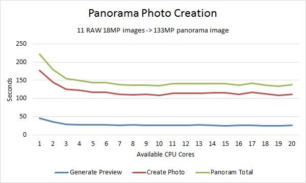 Lightroom Merge Panorama Photo Benchmark