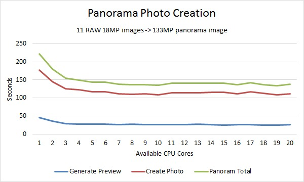 Lightroom Merge Panorama Photo Benchmark