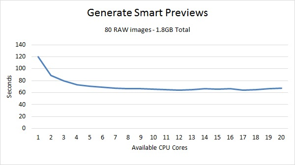 Lightroom Smart Preview Benchmark