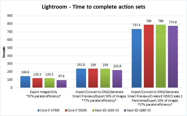 Lightroom CPU performance