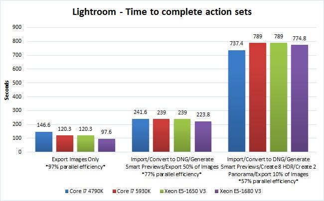 Lightroom CPU performance