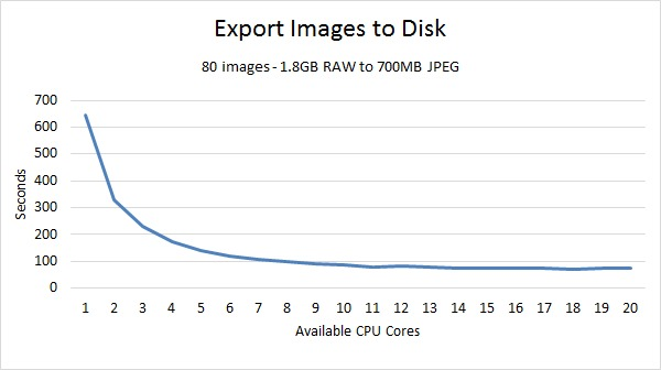 Lightroom Export Benchmark