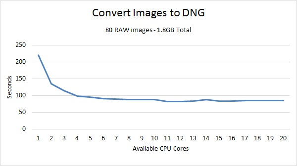 Lightroom Convert to DNG Benchmark