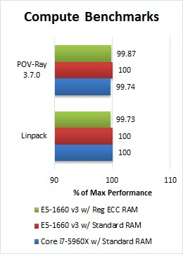 Intel CPUs: Xeon E5 vs  Core i7