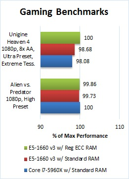 Intel CPUs: Xeon E5 vs  Core i7